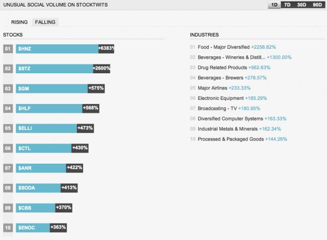 StockTwits Social Volume