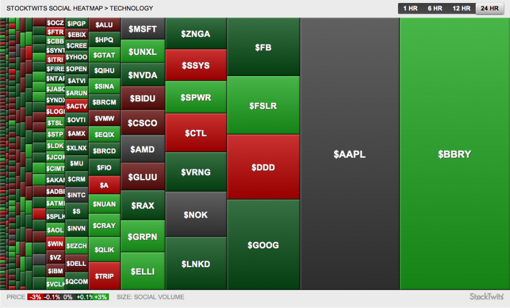 StockTwits Heat Map